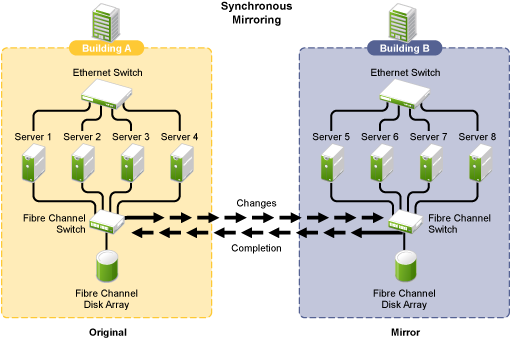 data center container comparison essay