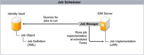 Novell Doc Designer 301 for Identity Manager 36 Administration – Scheduler Job Description