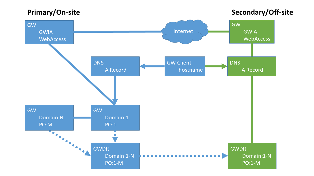 System Design - GroupWise Disaster Recovery