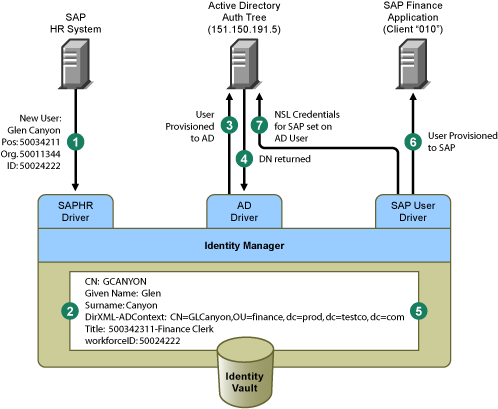 Novell Doc: Novell Credential Provisioning Policies for