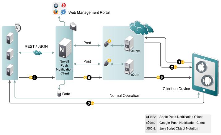 Configuring Novell Push Notification Service - Novell