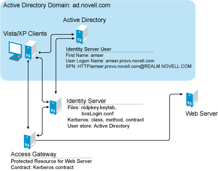 Novell Doc Novell Access Manager 3 0 Sp4 Administration