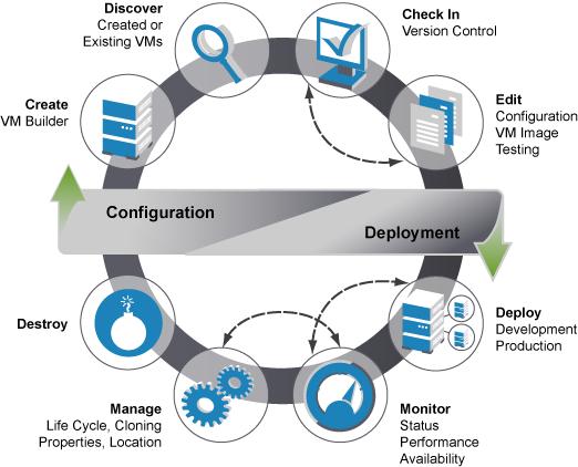 machine lifecycle management