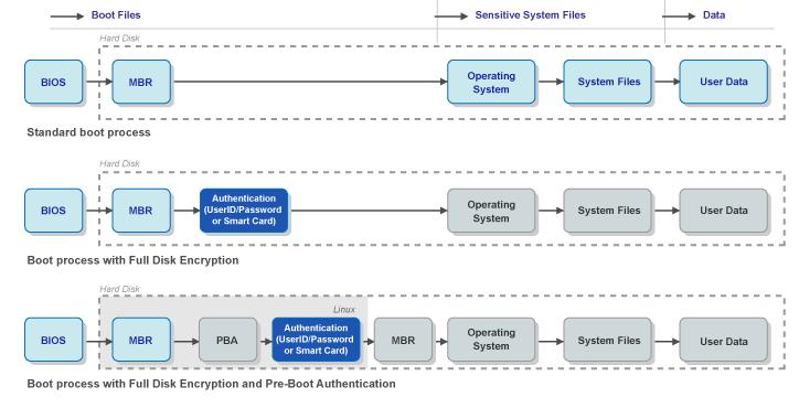 The PBA Boot Process - ZENworks Full Disk Encryption PBA