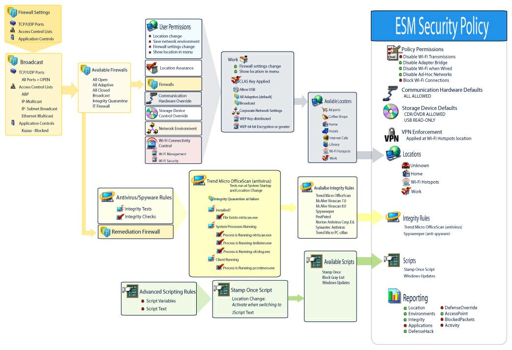 Novell Doc: ZENworks Endpoint Security Management Administration