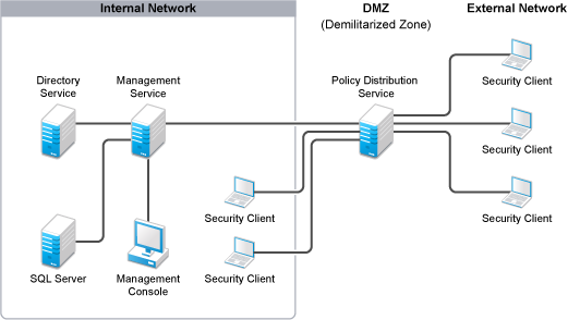 Novell doc zenworks endpoint security management 4 1 for Distributed configuration