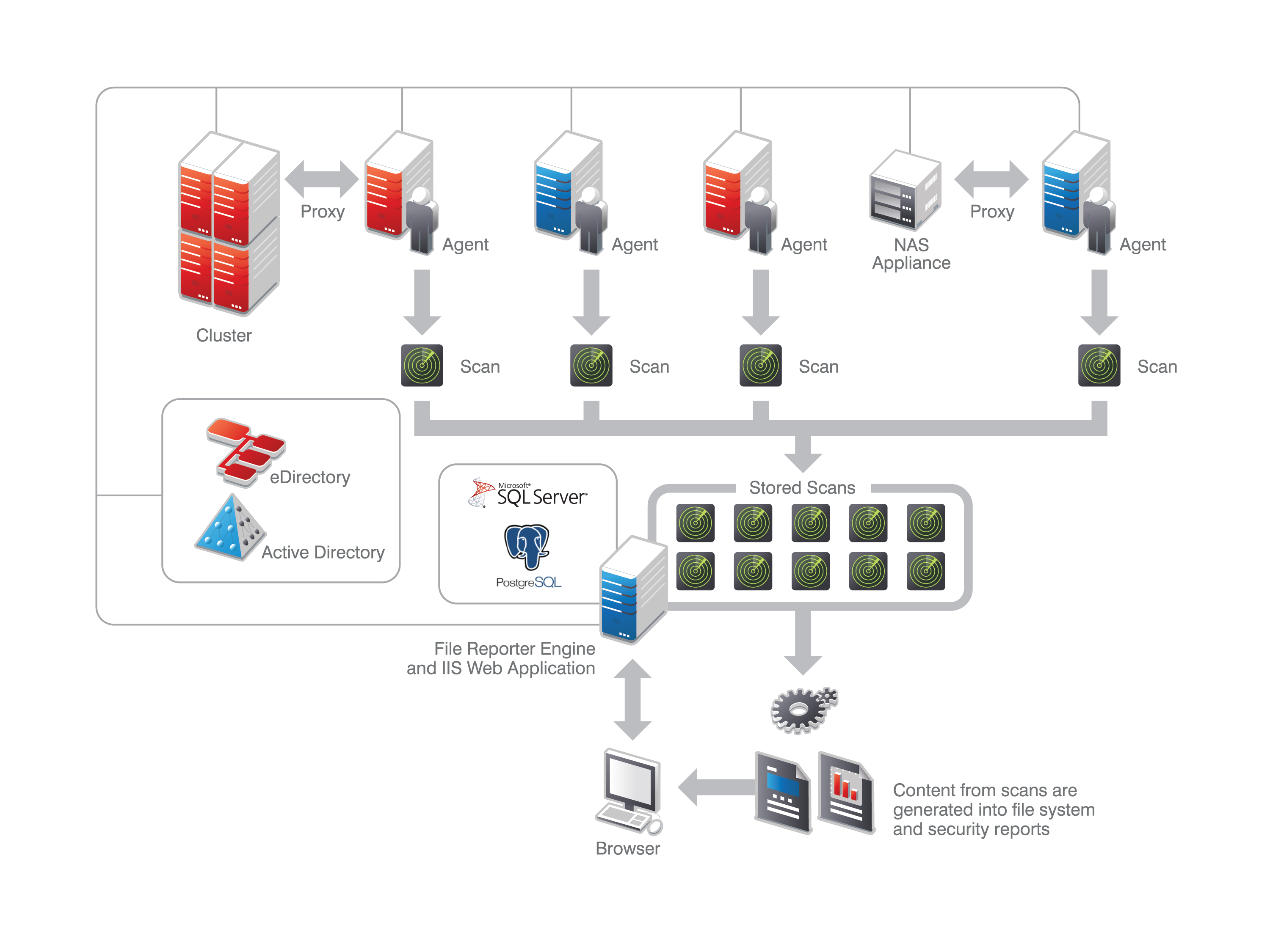 How Novell File Reporter Works 26 Does An Engine Work Diagram Administration Guide