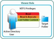 Net Folder Access Involves Four Roles - Filr 3 4