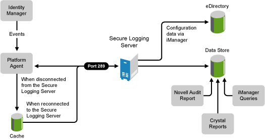 novell doc identity manager 3 5 1 logging and reporting