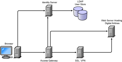 Novell Doc Novell Access Manager SP Setup Guide - Architecture prerequisites