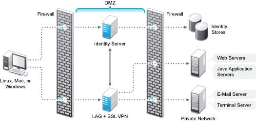 Linux based vpn server