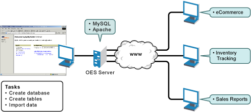 Novell doc nw 65 sp8 web and application services overview oes figure 1 5 mysql and phpmyadmin hosting several web database applications ccuart Images