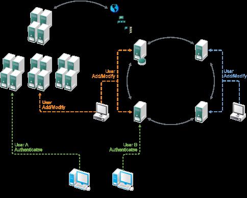 Interoperability Between Active Directory And Edirectory