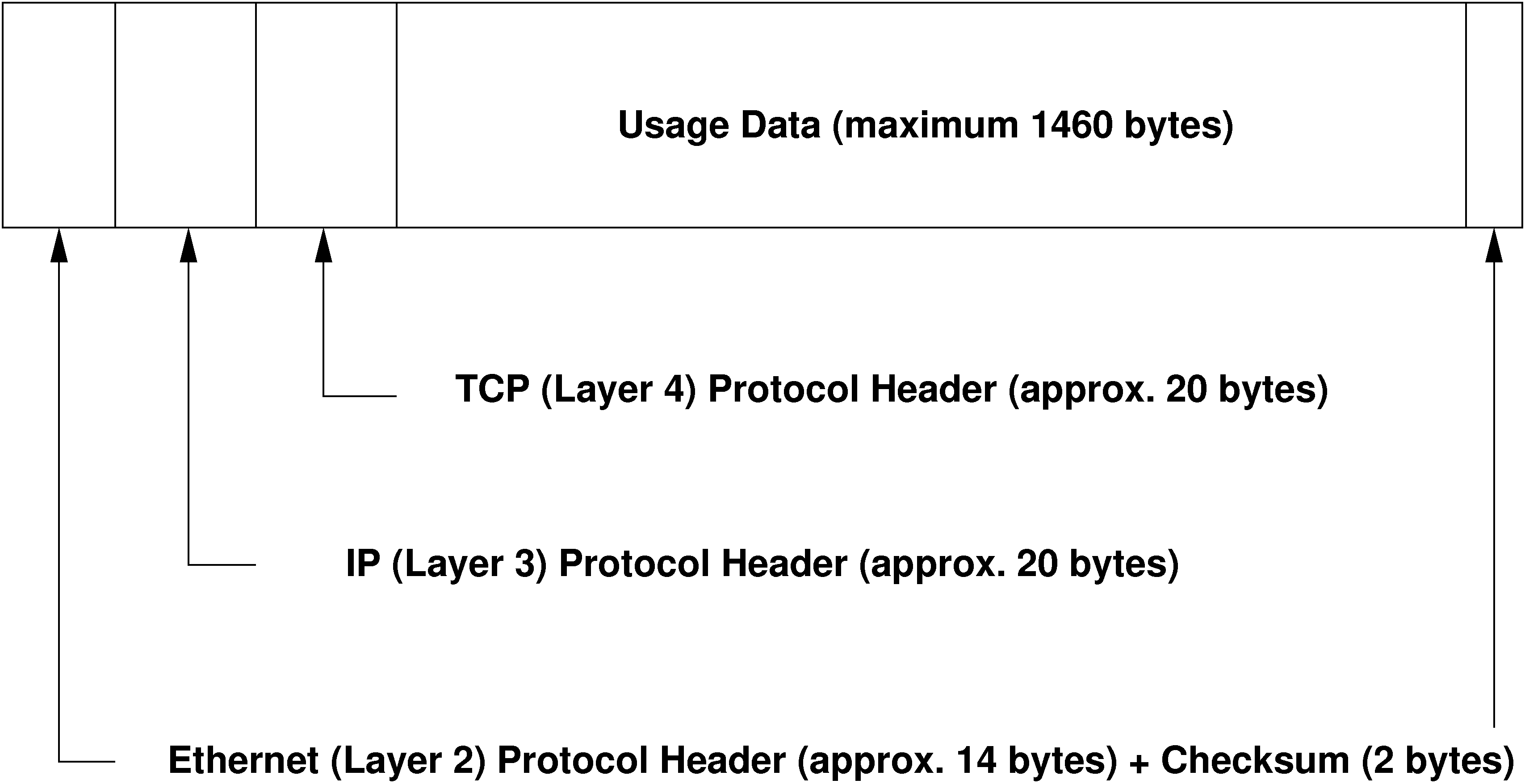 TCP/IP Ethernet Packet