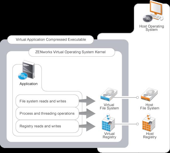 Novell Doc: Novell ZENworks Application Virtualization Best
