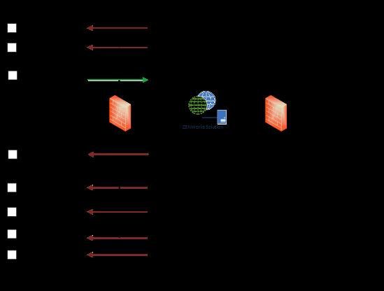 ZENworks Mobile Workspace: Integration Overview