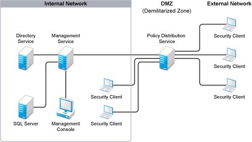 novell doc  zenworks endpoint security management 4 1