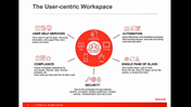 Enabling the User Workspace—Novell ZENworks Suite