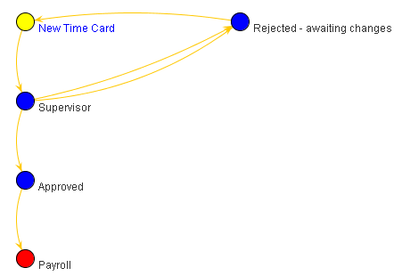 how to figure time cards
